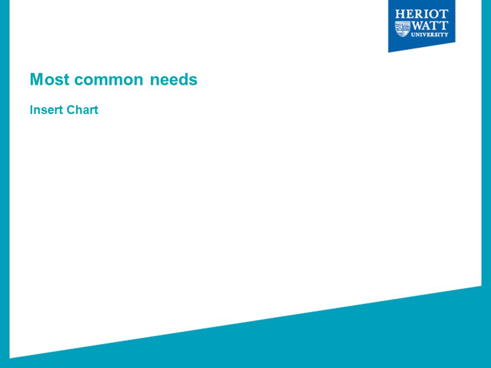 Most common needs Insert Chart