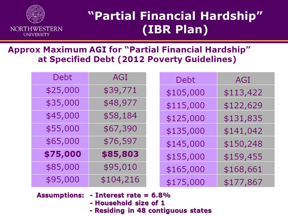 Approx Maximum AGI for Partial Financial Hardship at Specified Debt (2012 Poverty Guidelines) DebtAGI $25,000$39,771 $35,000$48,977 $45,000$58,184 $55,000$67,390 $65,000$76,597 $75,000$85,803 $85,000$95,010 $95,000$104,216 DebtAGI $105,000$113,422 $115,000$122,629 $125,000$131,835 $135,000$141,042 $145,000$150,248 $155,000$159,455 $165,000$168,661 $175,000$177,867 Assumptions: - Interest rate = 6.8% - Household size of 1 - Household size of 1 - Residing in 48 contiguous states - Residing in 48 contiguous states IBR Plan) Partial Financial Hardship (IBR Plan)