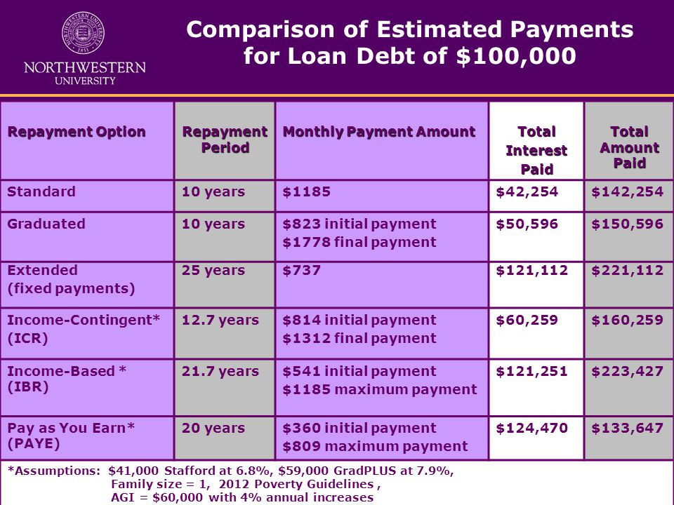 Comparison of Estimated Payments for Loan Debt of $100,000 Repayment Option Repayment Period Monthly Payment Amount TotalInterestPaid Total Amount Paid Standard10 years$1185$42,254$142,254 Graduated10 years$823 initial payment $1778 final payment $50,596$150,596 Extended (fixed payments) 25 years$737$121,112$221,112 Income-Contingent* (ICR) 12.7 years$814 initial payment $1312 final payment $60,259$160,259 Income-Based * (IBR) 21.7 years$541 initial payment $1185 maximum payment $121,251$223,427 Pay as You Earn* (PAYE) 20 years$360 initial payment $809 maximum payment $124,470$133,647 *Assumptions: $41,000 Stafford at 6.8%, $59,000 GradPLUS at 7.9%, Family size = 1, 2012 Poverty Guidelines, AGI = $60,000 with 4% annual increases