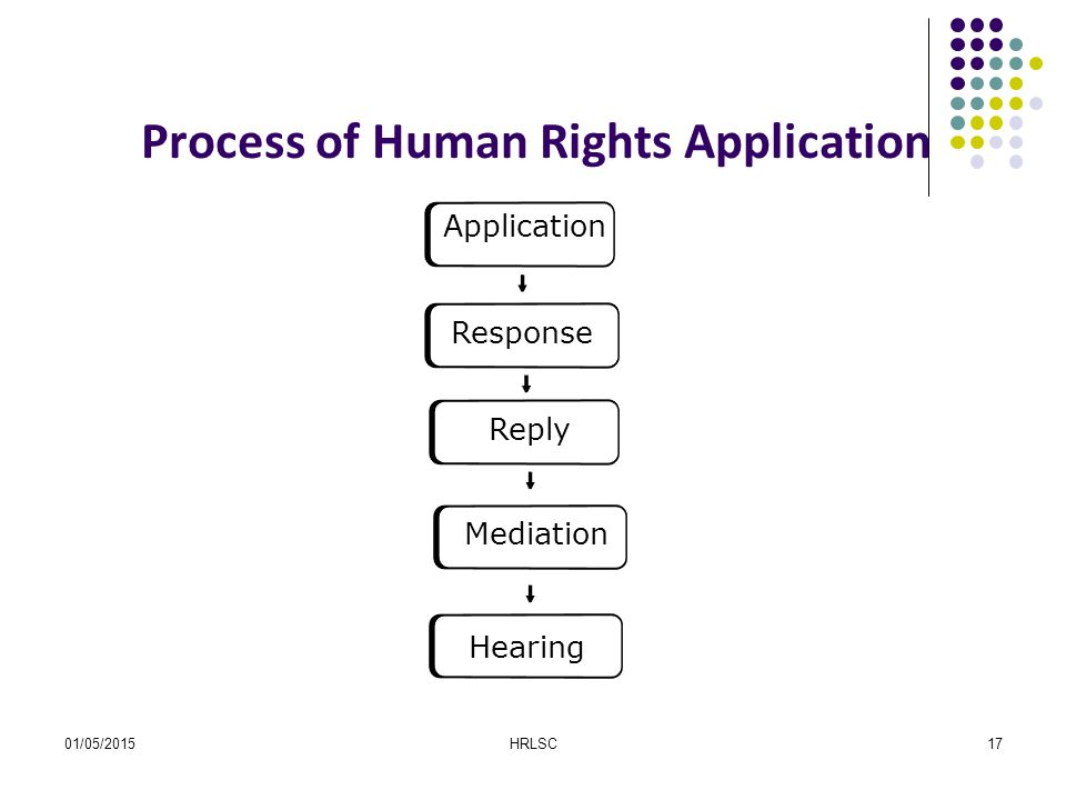 01/05/2015HRLSC17 Process of Human Rights Application Application Response Reply Mediation Hearing