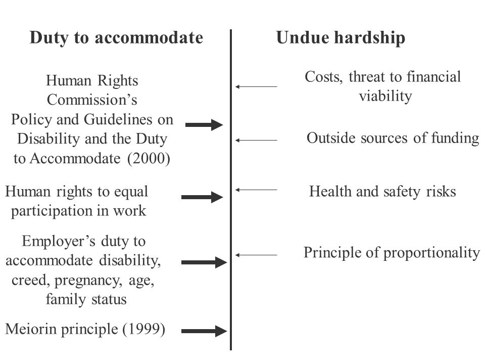 Duty to accommodateUndue hardship Human Rights Commission's Policy and Guidelines on Disability and the Duty to Accommodate (2000) Human rights to equal participation in work Employer's duty to accommodate disability, creed, pregnancy, age, family status Meiorin principle (1999) Costs, threat to financial viability Outside sources of funding Health and safety risks Principle of proportionality
