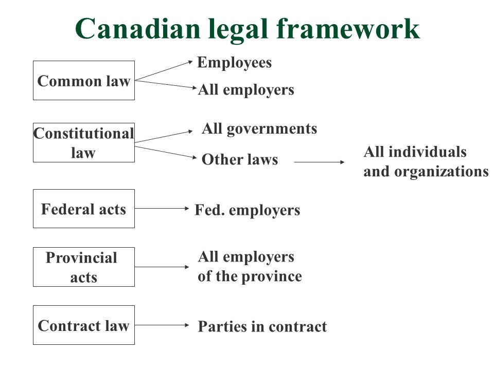 Canadian legal framework Common law Constitutional law Federal acts Provincial acts Contract law Employees All employers All governments Other laws All individuals and organizations Fed.