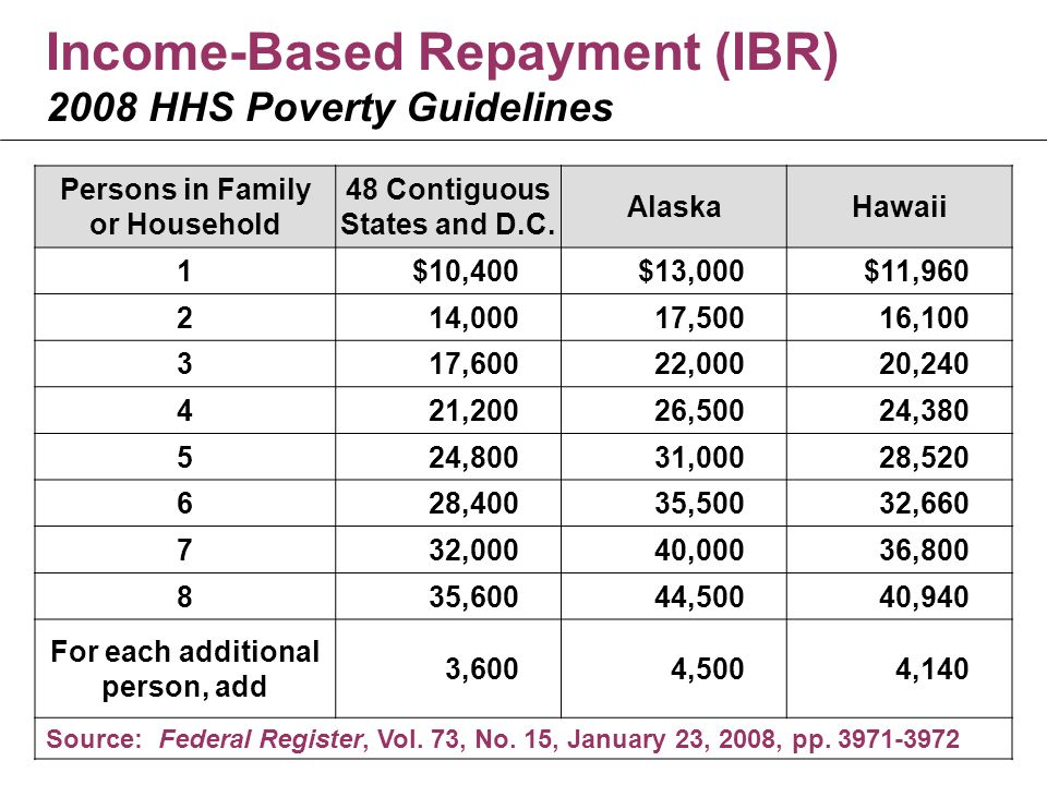 Income-Based Repayment (IBR) 2008 HHS Poverty Guidelines Persons in Family or Household 48 Contiguous States and D.C.