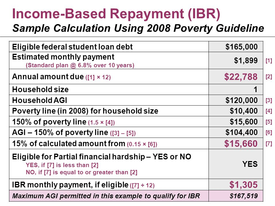 Income-Based Repayment (IBR) Sample Calculation Using 2008 Poverty Guideline Eligible federal student loan debt$165,000 Estimated monthly payment (Standard plan @ 6.8% over 10 years) $1,899 [1] Annual amount due ([1] × 12) $22,788 [2] Household size1 Household AGI$120,000 [3] Poverty line (in 2008) for household size$10,400 [4] 150% of poverty line (1.5 × [4]) $15,600 [5] AGI – 150% of poverty line ([3] – [5]) $104,400 [6] 15% of calculated amount from (0.15 × [6]) $15,660 [7] Eligible for Partial financial hardship – YES or NO YES, if [7] is less than [2] NO, if [7] is equal to or greater than [2] YES IBR monthly payment, if eligible ([7] ÷ 12) $1,305 Maximum AGI permitted in this example to qualify for IBR$167,519