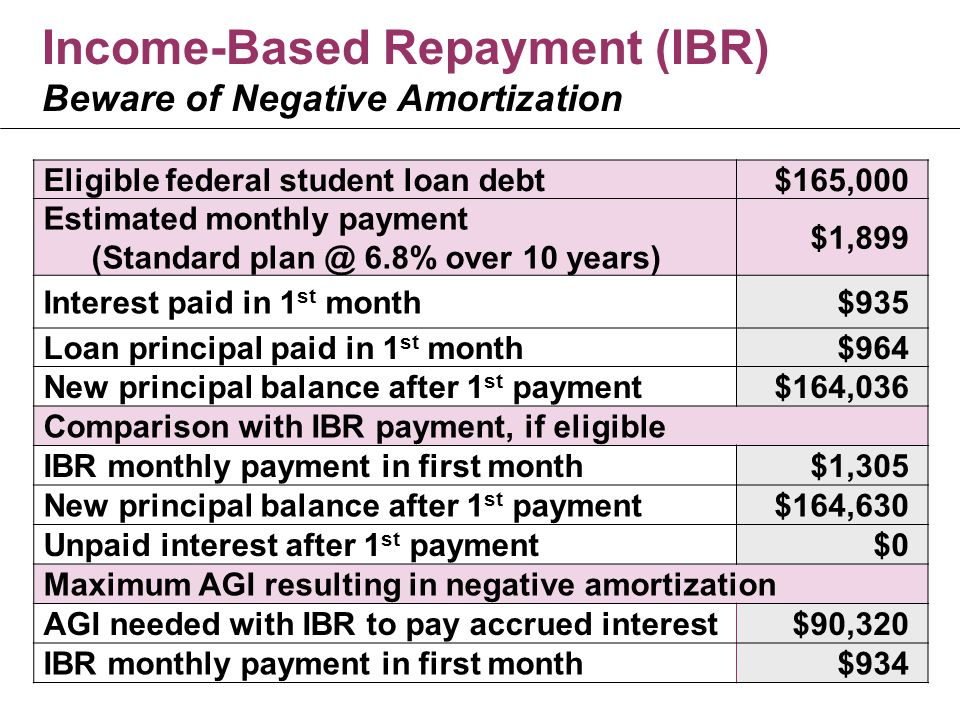 Income-Based Repayment (IBR) Beware of Negative Amortization Eligible federal student loan debt$165,000 Estimated monthly payment (Standard plan @ 6.8% over 10 years) $1,899 Interest paid in 1 st month$935 Loan principal paid in 1 st month$964 New principal balance after 1 st payment$164,036 Comparison with IBR payment, if eligible IBR monthly payment in first month$1,305 New principal balance after 1 st payment$164,630 Unpaid interest after 1 st payment$0 Maximum AGI resulting in negative amortization AGI needed with IBR to pay accrued interest$90,320 IBR monthly payment in first month$934