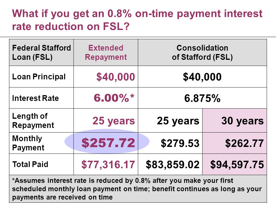 What if you get an 0.8% on-time payment interest rate reduction on FSL.