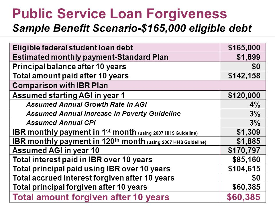 Public Service Loan Forgiveness Sample Benefit Scenario-$165,000 eligible debt Eligible federal student loan debt$165,000 Estimated monthly payment-Standard Plan$1,899 Principal balance after 10 years$0 Total amount paid after 10 years$142,158 Comparison with IBR Plan Assumed starting AGI in year 1$120,000 Assumed Annual Growth Rate in AGI 4% Assumed Annual Increase in Poverty Guideline 3% Assumed Annual CPI 3% IBR monthly payment in 1 st month (using 2007 HHS Guideline) $1,309 IBR monthly payment in 120 th month (using 2007 HHS Guideline) $1,885 Assumed AGI in year 10$170,797 Total interest paid in IBR over 10 years$85,160 Total principal paid using IBR over 10 years$104,615 Total accrued interest forgiven after 10 years$0 Total principal forgiven after 10 years$60,385 Total amount forgiven after 10 years$60,385