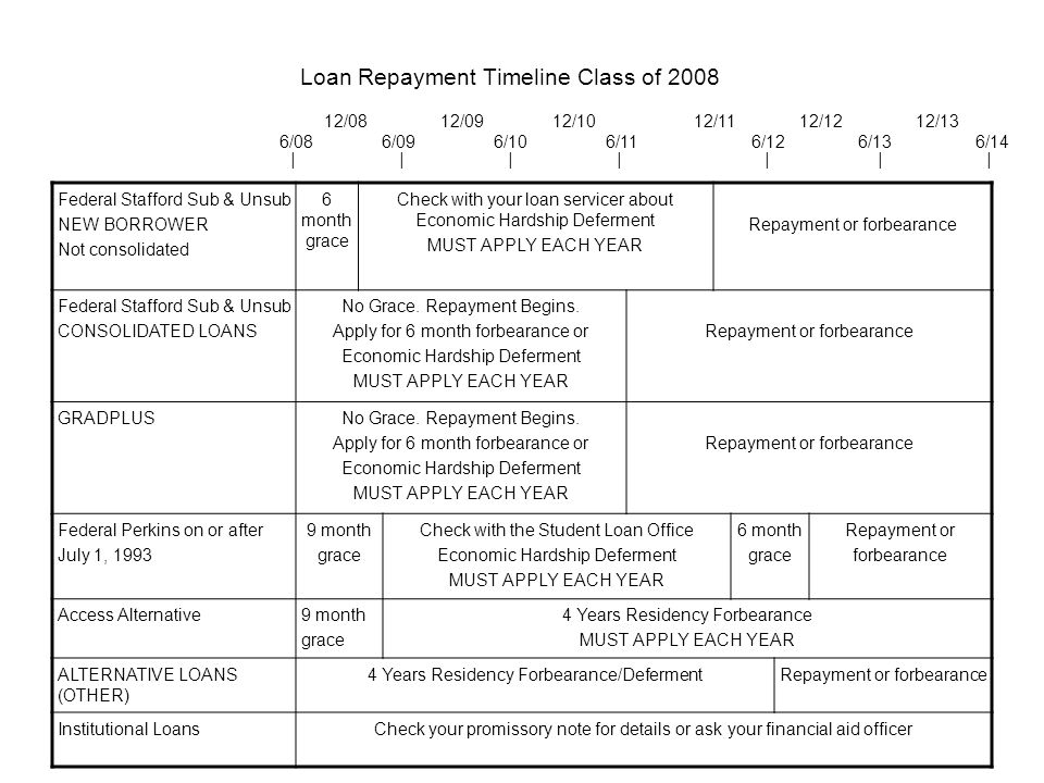 Loan Repayment Timeline Class of 2008 Federal Stafford Sub & Unsub NEW BORROWER Not consolidated 6 month grace Check with your loan servicer about Economic Hardship Deferment MUST APPLY EACH YEAR Repayment or forbearance Federal Stafford Sub & Unsub CONSOLIDATED LOANS No Grace.