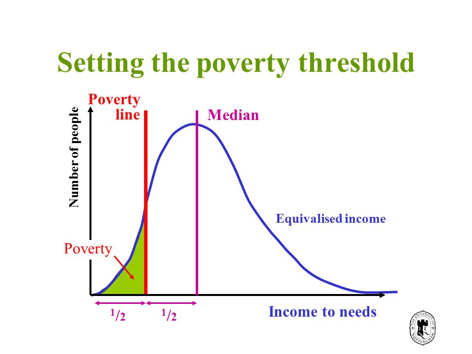 Setting the poverty threshold Income Number of people Poverty Income to needs Poverty line Median 1/21/2 1/21/2 Equivalised income