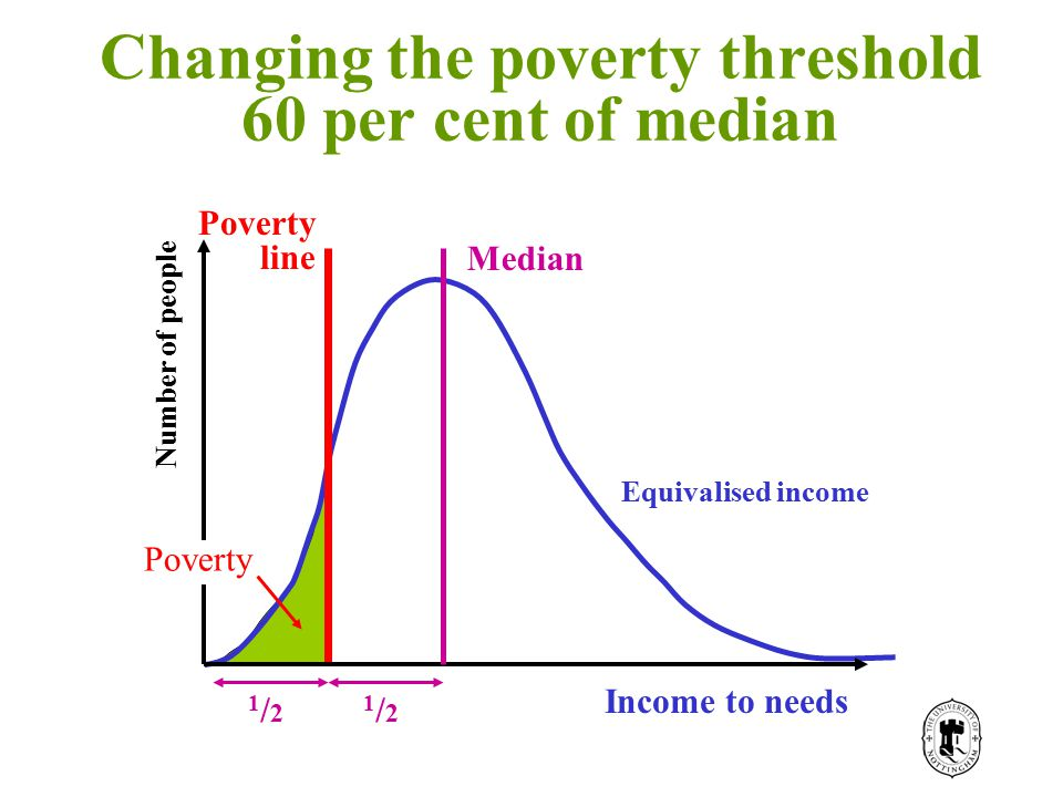 Income Number of people Poverty Income to needs Poverty line Median 1/21/2 1/21/2 Equivalised income Changing the poverty threshold 60 per cent of median