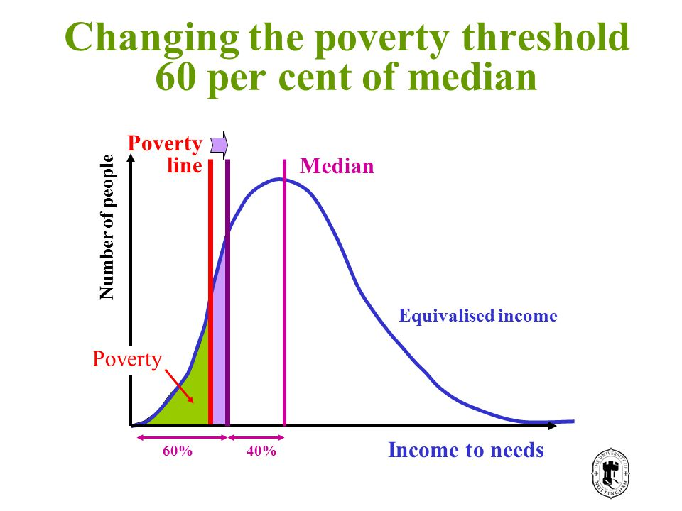 Income Number of people Poverty Income to needs Poverty line Median 60%40% Equivalised income