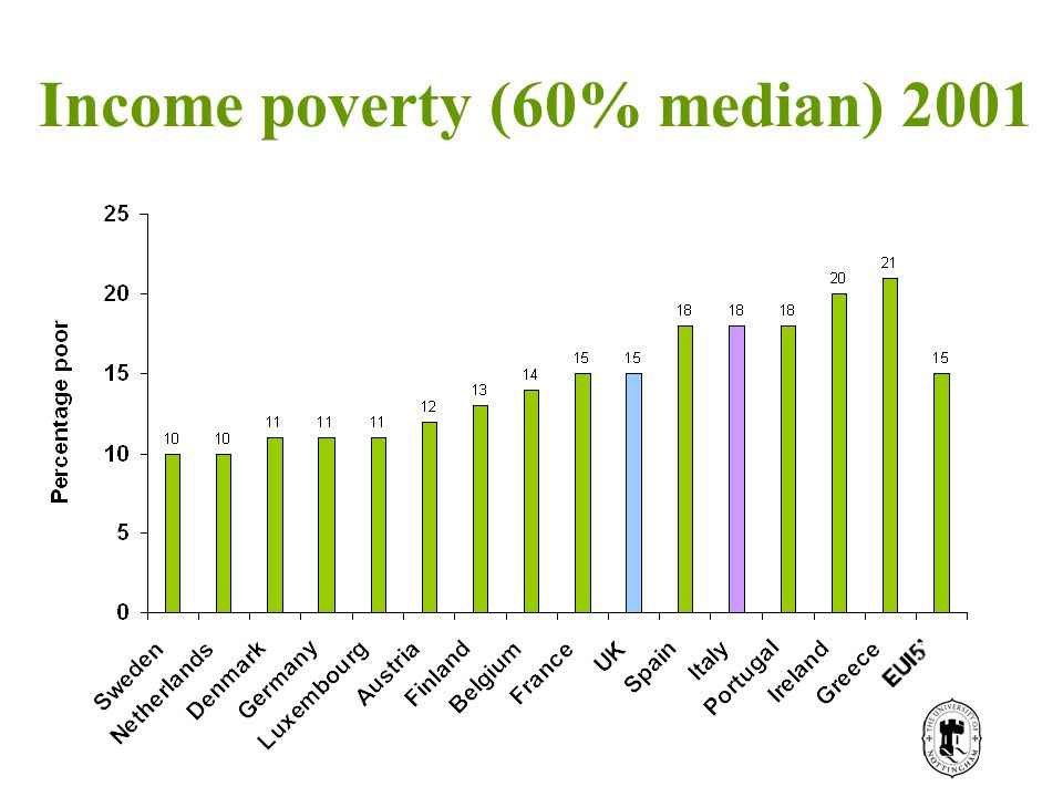 Income poverty (60% median) 2001
