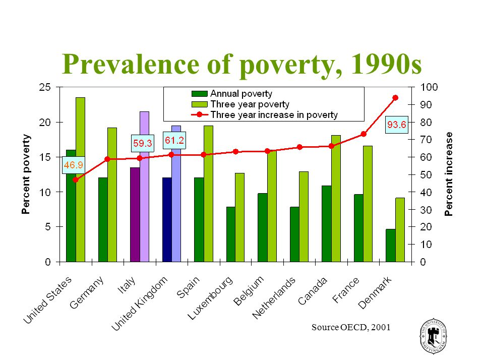Prevalence of poverty, 1990s Source OECD, 2001