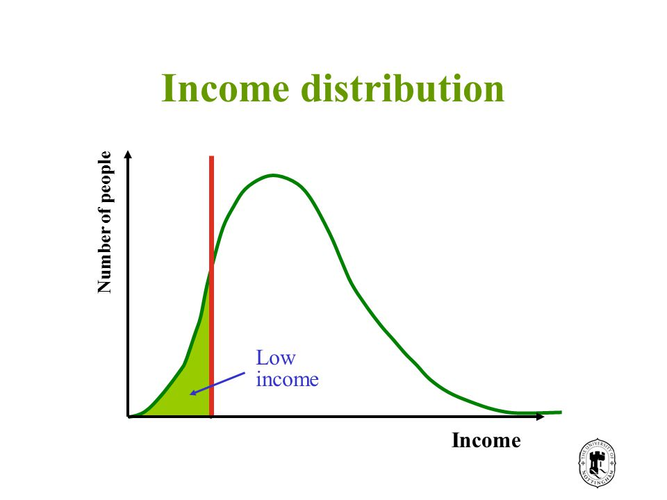Income distribution Number of people Income Low income