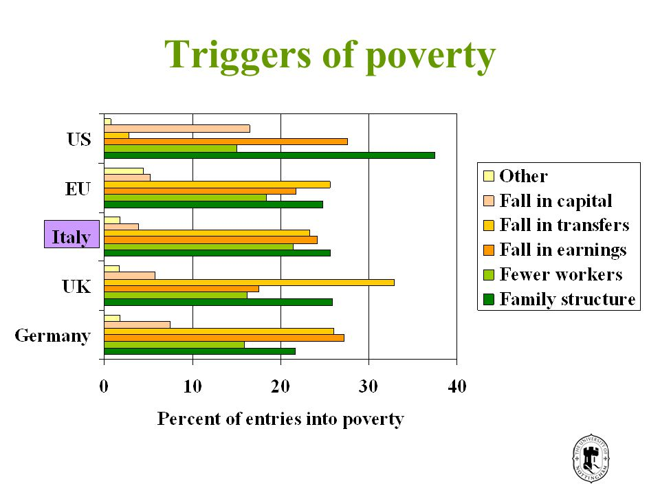 Triggers of poverty