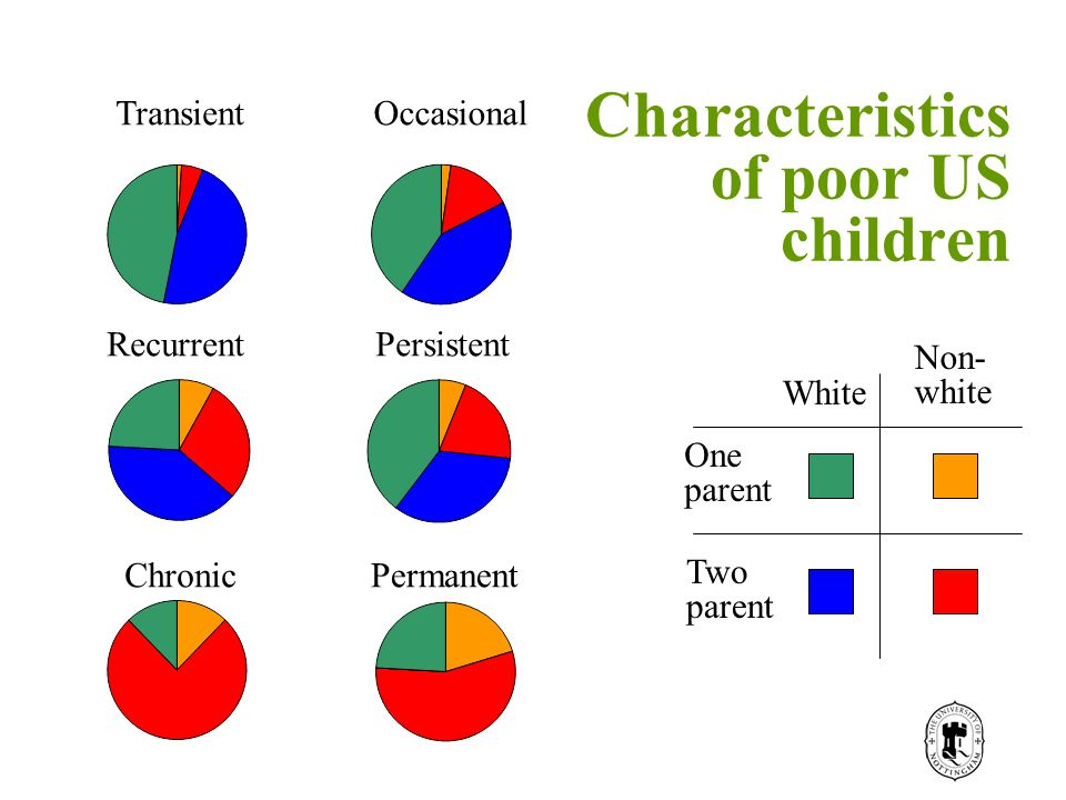 Characteristics of poor US children TransientOccasional RecurrentPersistent ChronicPermanent White Non- white One parent Two parent