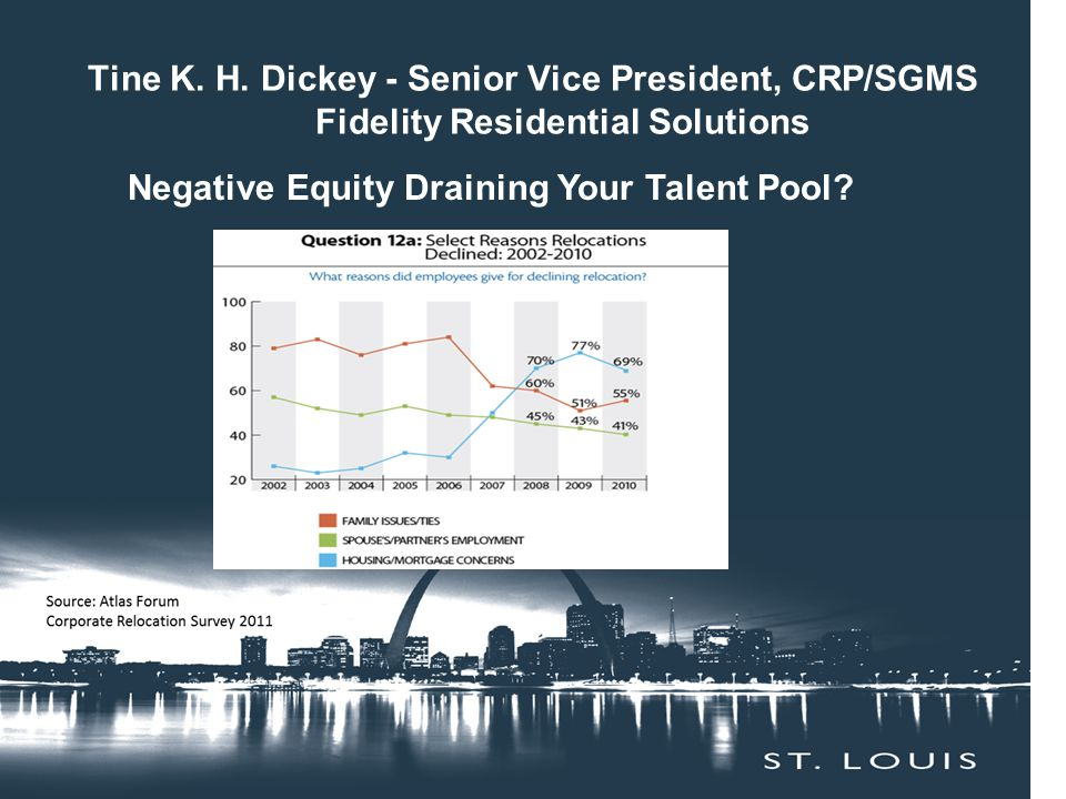 Tine K. H. Dickey - Senior Vice President, CRP/SGMS Fidelity Residential Solutions Negative Equity Draining Your Talent Pool?
