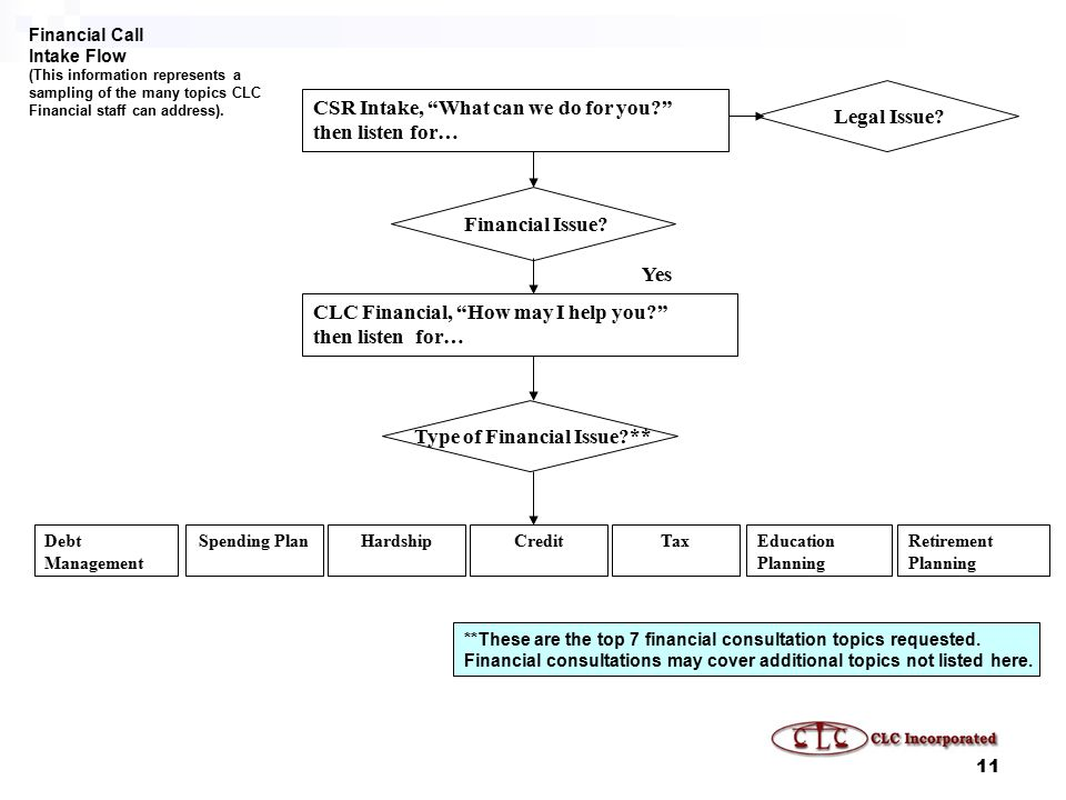 11 Spending PlanDebt Management Financial Call Intake Flow (This information represents a sampling of the many topics CLC Financial staff can address).