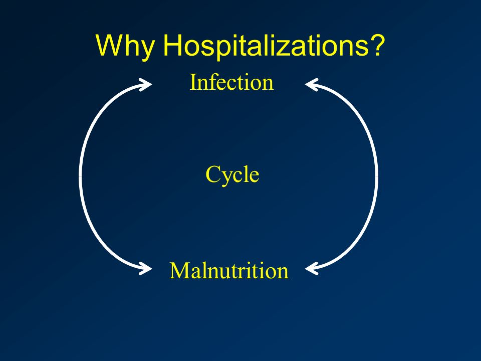 Infection Malnutrition Cycle Why Hospitalizations?