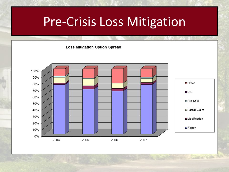 Pre-Crisis Loss Mitigation