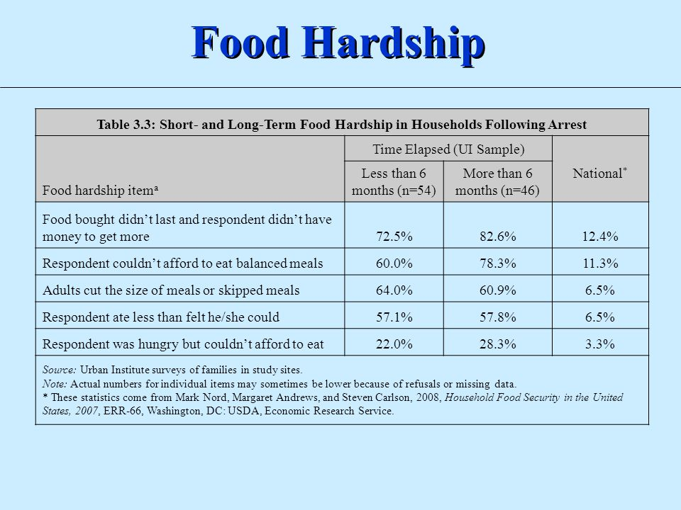 Food Hardship Table 3.3: Short- and Long-Term Food Hardship in Households Following Arrest Food hardship item a Time Elapsed (UI Sample) National * Le