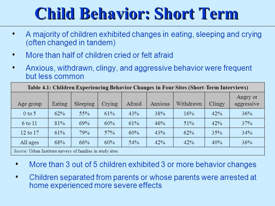Child Behavior: Short Term A majority of children exhibited changes in eating, sleeping and crying (often changed in tandem) More than half of childre