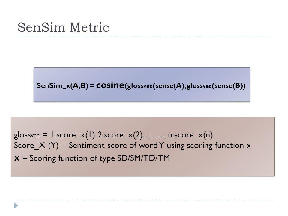 SenSim Metric SenSim_x(A,B) = cosine (gloss vec (sense(A),gloss vec (sense(B)) gloss vec = 1:score_x(1) 2:score_x(2)............