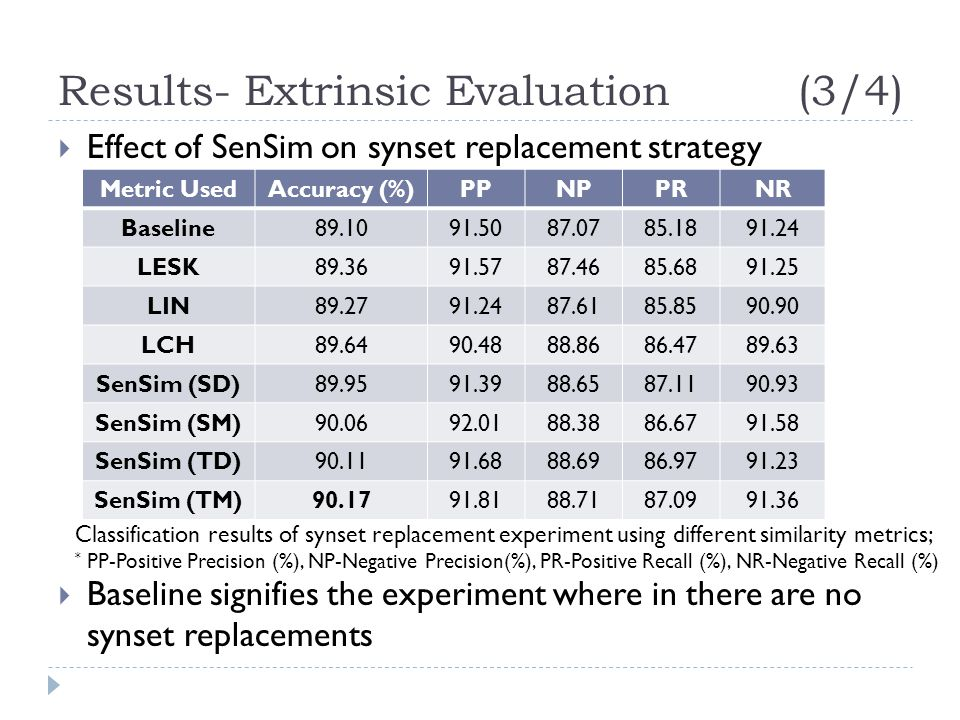 Results- Extrinsic Evaluation (3/4)  Effect of SenSim on synset replacement strategy  Baseline signifies the experiment where in there are no synset