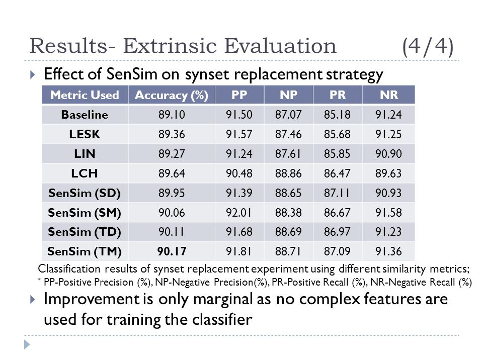 Results- Extrinsic Evaluation (4/4)  Effect of SenSim on synset replacement strategy  Improvement is only marginal as no complex features are used f