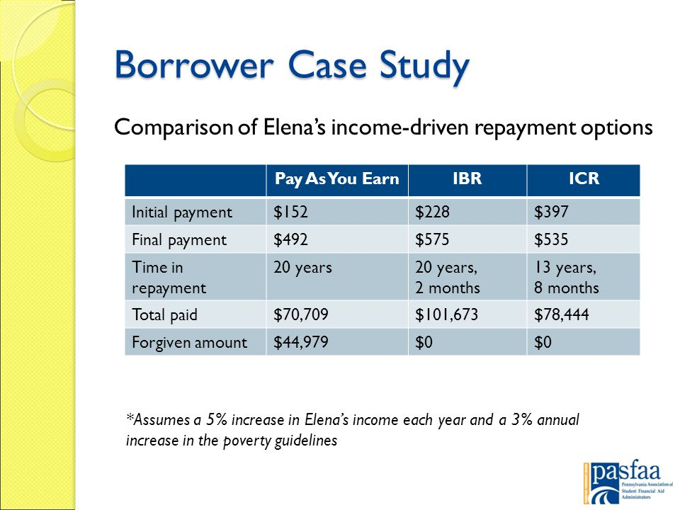 Borrower Case Study Comparison of Elena's income-driven repayment options Pay As You EarnIBRICR Initial payment$152$228$397 Final payment$492$575$535 Time in repayment 20 years20 years, 2 months 13 years, 8 months Total paid$70,709$101,673$78,444 Forgiven amount$44,979$0 *Assumes a 5% increase in Elena's income each year and a 3% annual increase in the poverty guidelines