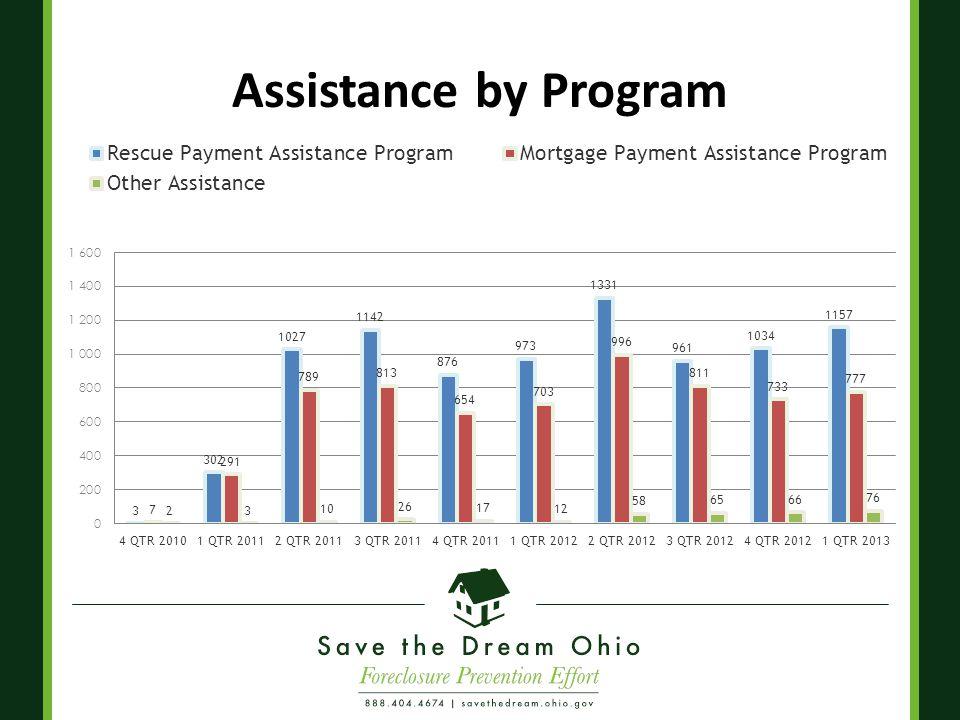 Assistance by Program
