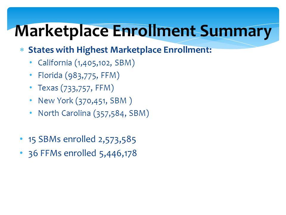  States with Highest Marketplace Enrollment: California (1,405,102, SBM) Florida (983,775, FFM) Texas (733,757, FFM) New York (370,451, SBM ) North C
