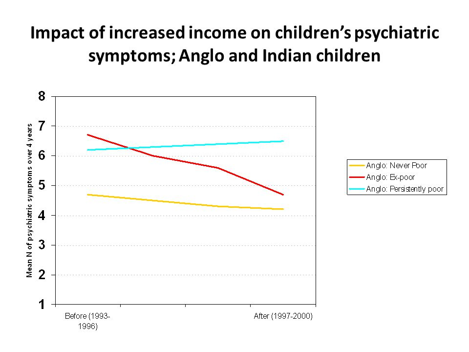 Impact of increased income on children's psychiatric symptoms; Anglo and Indian children 4/25/201220