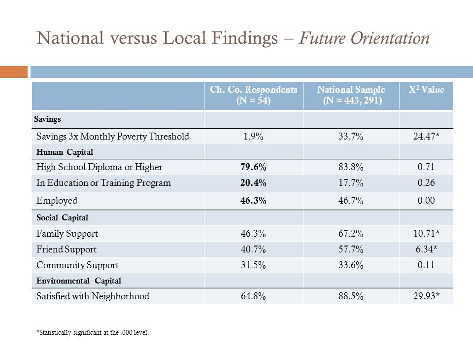 National versus Local Findings – Future Orientation Ch. Co. Respondents (N = 54) National Sample (N = 443, 291) X 2 Value Savings Savings 3x Monthly P
