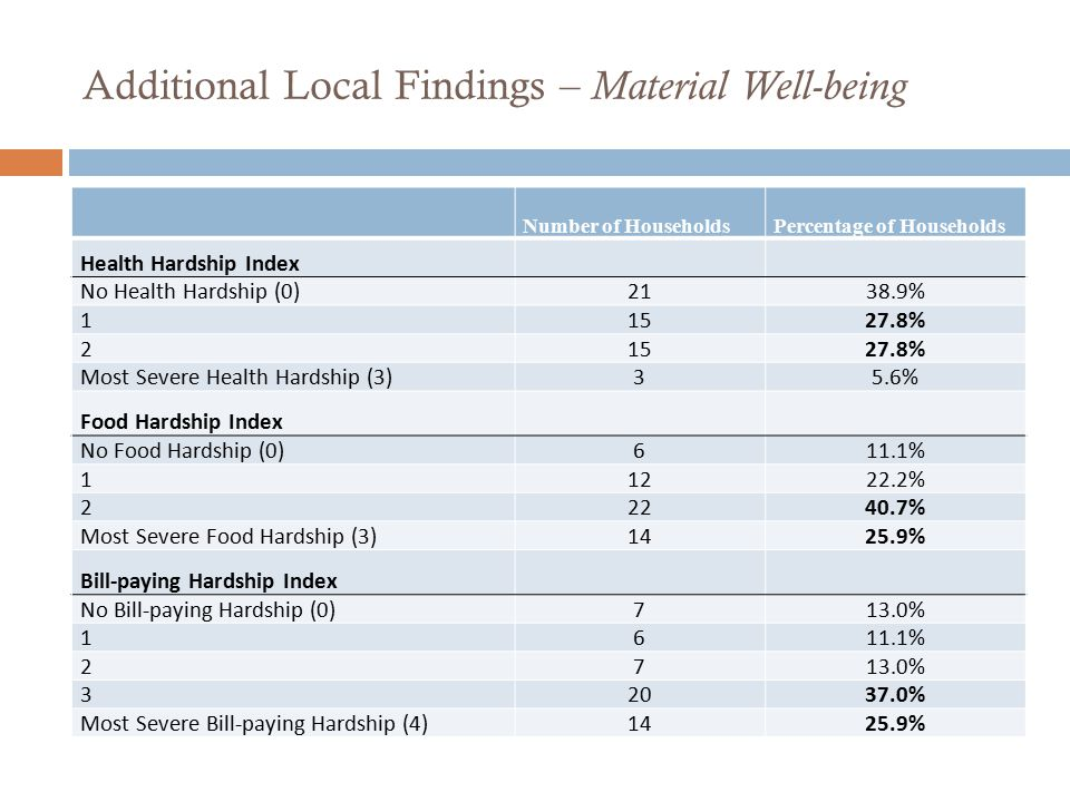Additional Local Findings – Material Well-being Number of HouseholdsPercentage of Households Health Hardship Index No Health Hardship (0)2138.9% 11527