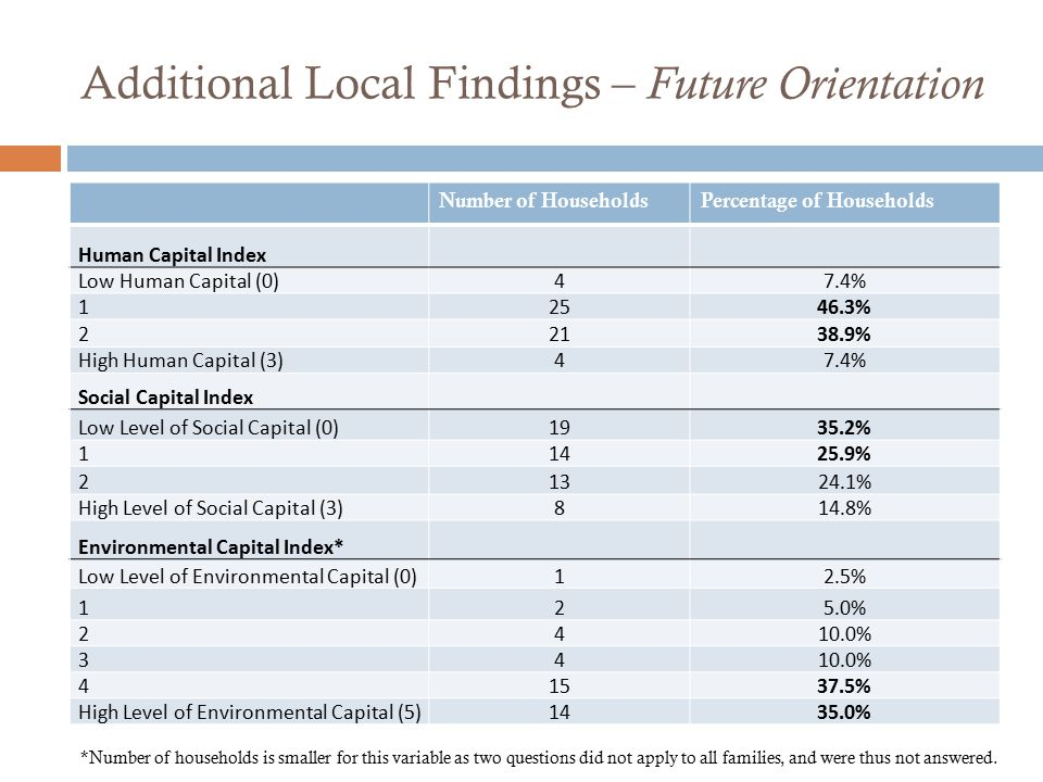Additional Local Findings – Future Orientation Number of HouseholdsPercentage of Households Human Capital Index Low Human Capital (0)47.4% 12546.3% 22