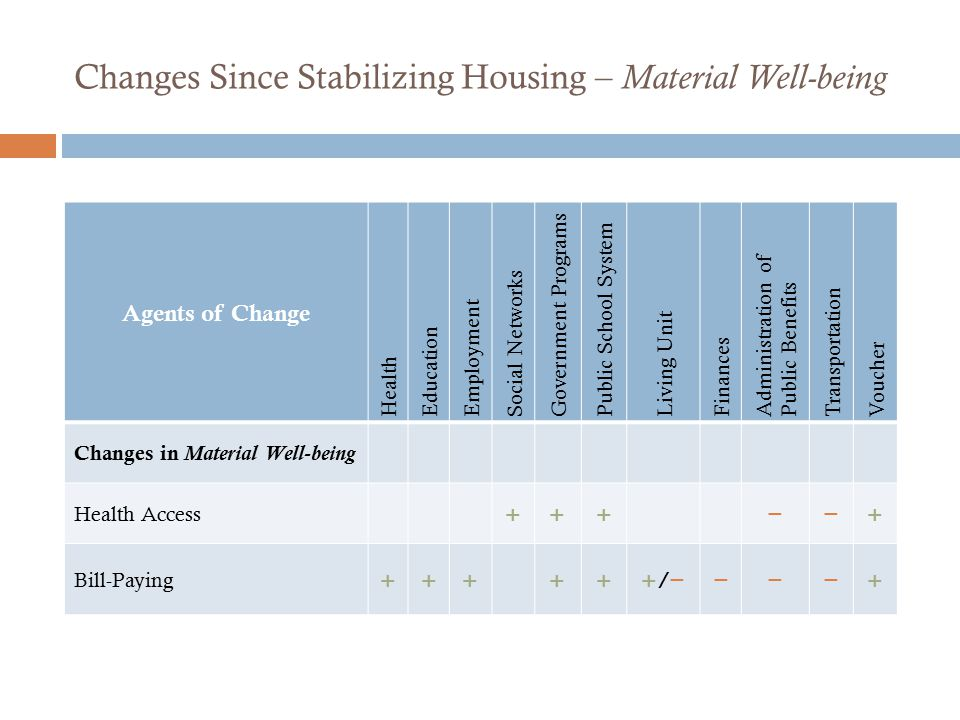 Changes Since Stabilizing Housing – Material Well-being Agents of Change Health Education Employment Social Networks Government Programs Public School