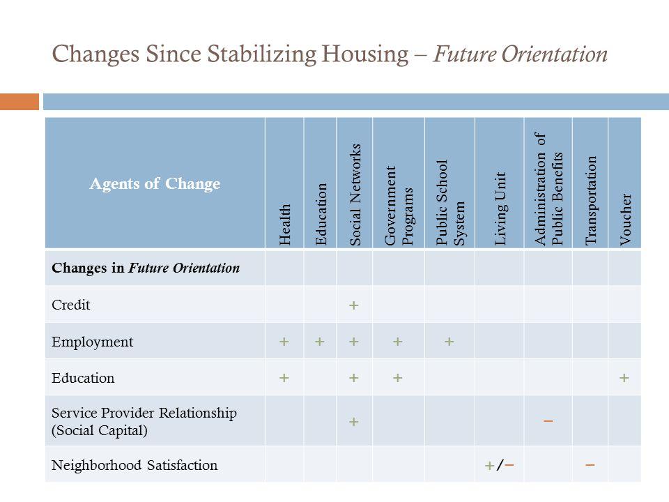 Changes Since Stabilizing Housing – Future Orientation Agents of Change Health Education Social Networks Government Programs Public School System Livi
