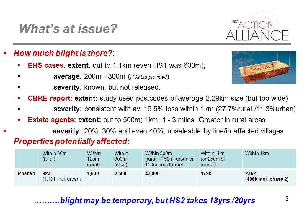3 What's at issue?  How much blight is there?:  EHS cases: extent: out to 1.1km (even HS1 was 600m);  average: 200m - 300m ( HS2 Ltd provided )  s