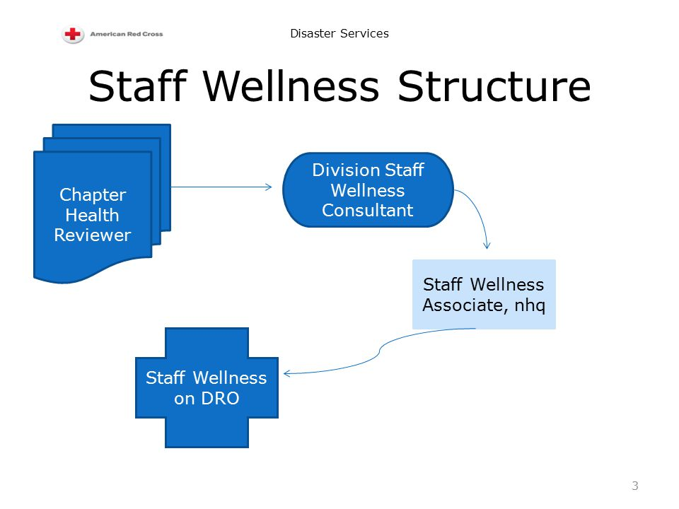 Disaster Services Staff Wellness Structure Chapter Health Reviewer Division Staff Wellness Consultant Staff Wellness Associate, nhq Staff Wellness on DRO 3