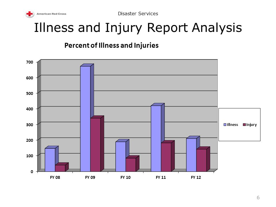 Disaster Services Illness and Injury Report Analysis 6