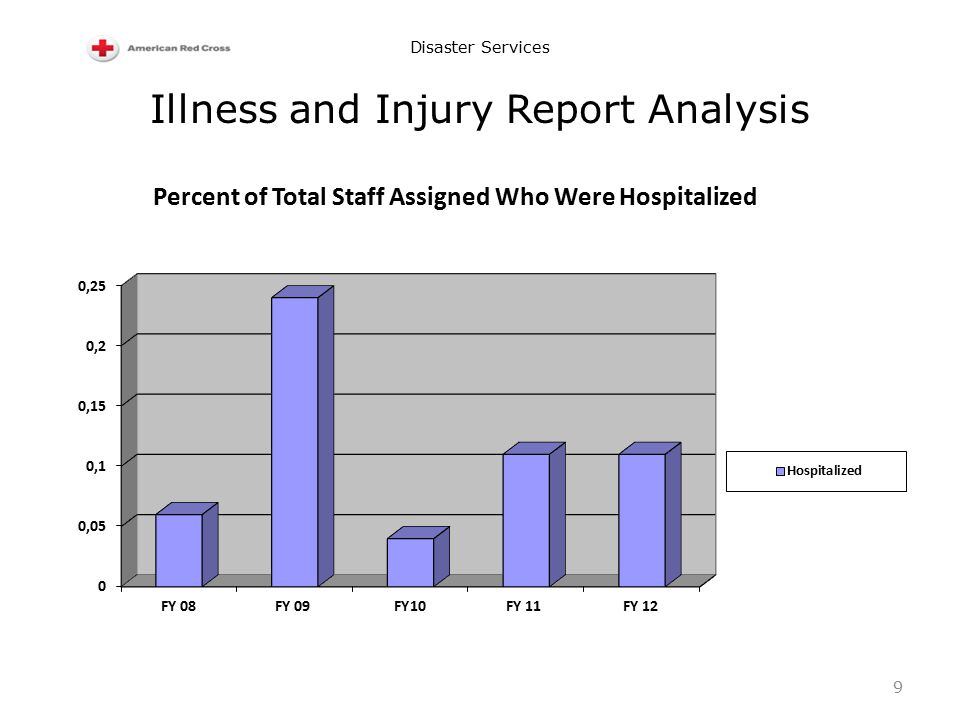 Disaster Services Illness and Injury Report Analysis 9