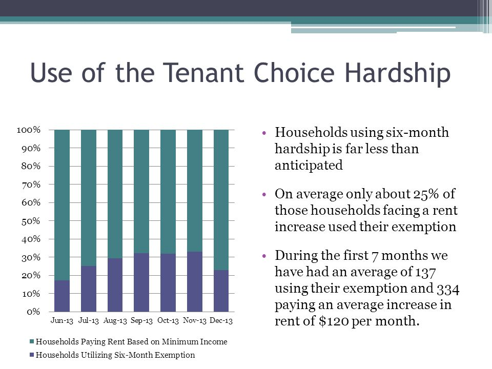 Use of the Tenant Choice Hardship Households using six-month hardship is far less than anticipated On average only about 25% of those households facing a rent increase used their exemption During the first 7 months we have had an average of 137 using their exemption and 334 paying an average increase in rent of $120 per month.