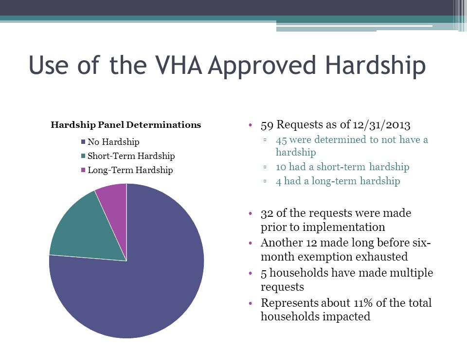 Use of the VHA Approved Hardship 59 Requests as of 12/31/2013 ▫45 were determined to not have a hardship ▫10 had a short-term hardship ▫4 had a long-term hardship 32 of the requests were made prior to implementation Another 12 made long before six- month exemption exhausted 5 households have made multiple requests Represents about 11% of the total households impacted