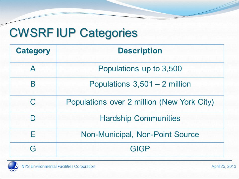 NYS Environmental Facilities Corporation April 25, 2013 CWSRF IUP Categories CategoryDescription APopulations up to 3,500 BPopulations 3,501 – 2 milli