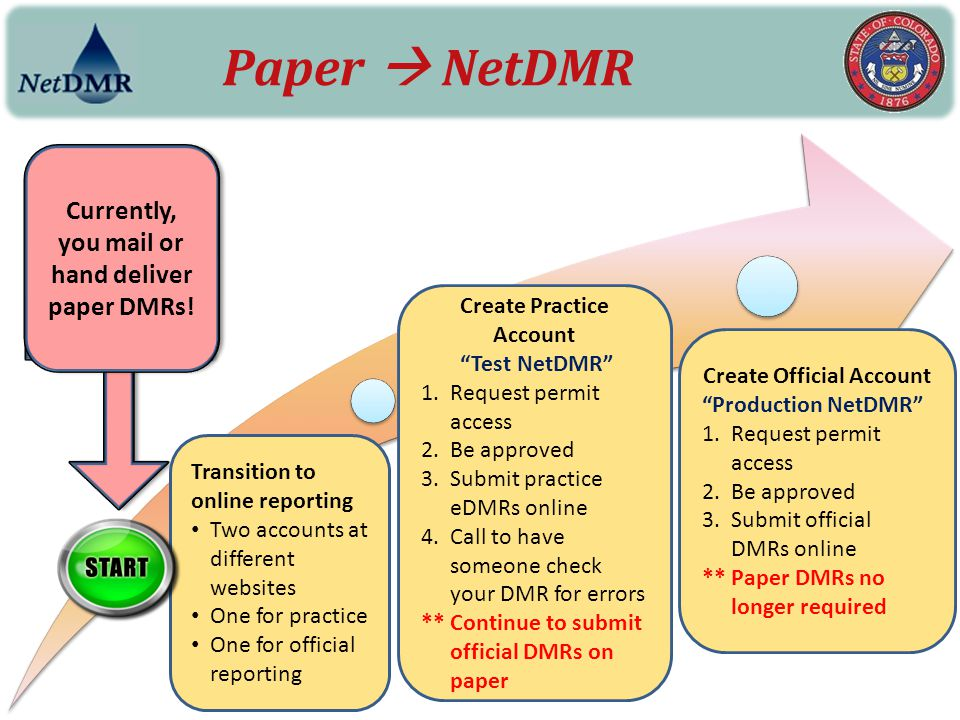 """Currently Mailing or hand delivering paper DMRs! Create Official Account """"Production NetDMR"""" 1.Request permit access 2.Be approved 3.Submit official D"""