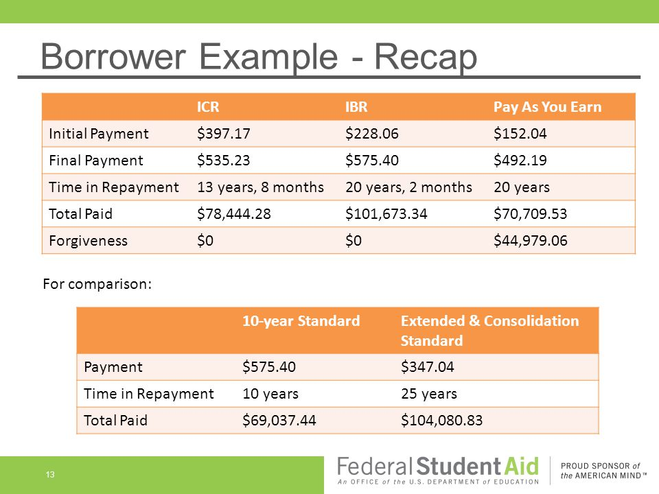 Borrower Example - Recap ICRIBRPay As You Earn Initial Payment$397.17$228.06$152.04 Final Payment$535.23$575.40$492.19 Time in Repayment13 years, 8 months20 years, 2 months20 years Total Paid$78,444.28$101,673.34$70,709.53 Forgiveness$0 $44,979.06 10-year StandardExtended & Consolidation Standard Payment$575.40$347.04 Time in Repayment10 years25 years Total Paid$69,037.44$104,080.83 For comparison: 13