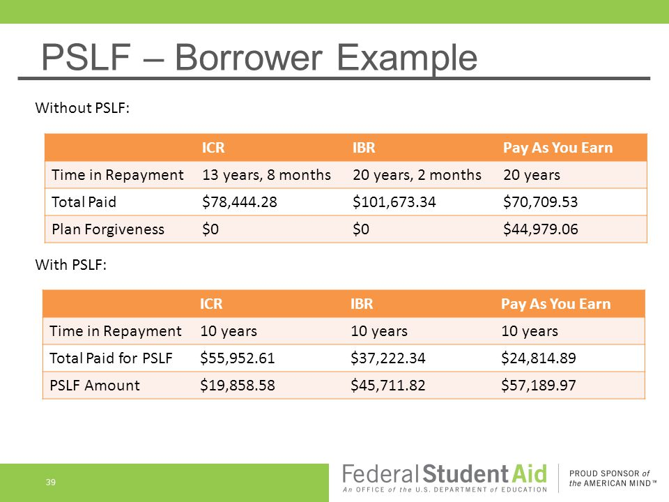 PSLF – Borrower Example ICRIBRPay As You Earn Time in Repayment13 years, 8 months20 years, 2 months20 years Total Paid$78,444.28$101,673.34$70,709.53 Plan Forgiveness$0 $44,979.06 ICRIBRPay As You Earn Time in Repayment10 years Total Paid for PSLF$55,952.61$37,222.34$24,814.89 PSLF Amount$19,858.58$45,711.82$57,189.97 Without PSLF: With PSLF: 39