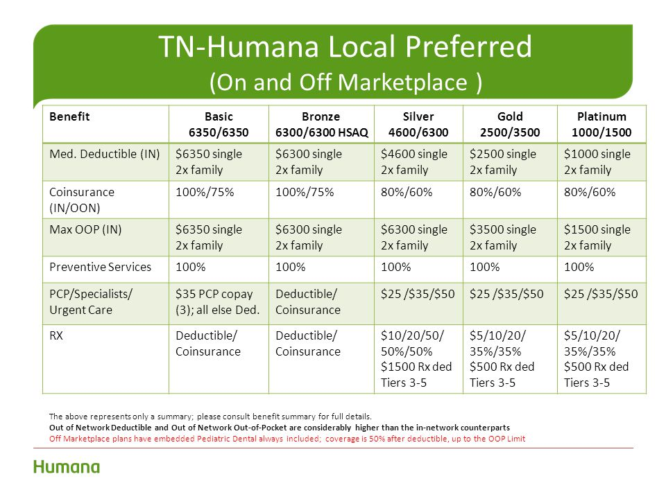 TN-Humana Local Preferred (On and Off Marketplace ) BenefitBasic 6350/6350 Bronze 6300/6300 HSAQ Silver 4600/6300 Gold 2500/3500 Platinum 1000/1500 Med.