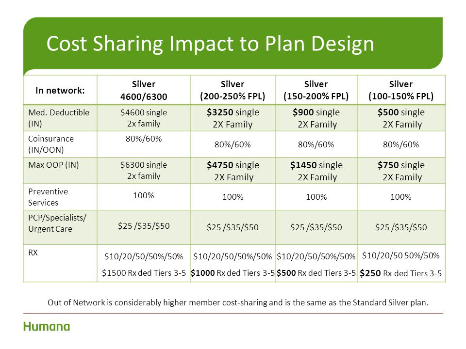 Cost Sharing Impact to Plan Design In network: Silver 4600/6300 Silver (200-250% FPL) Silver (150-200% FPL) Silver (100-150% FPL) Med. Deductible (IN)